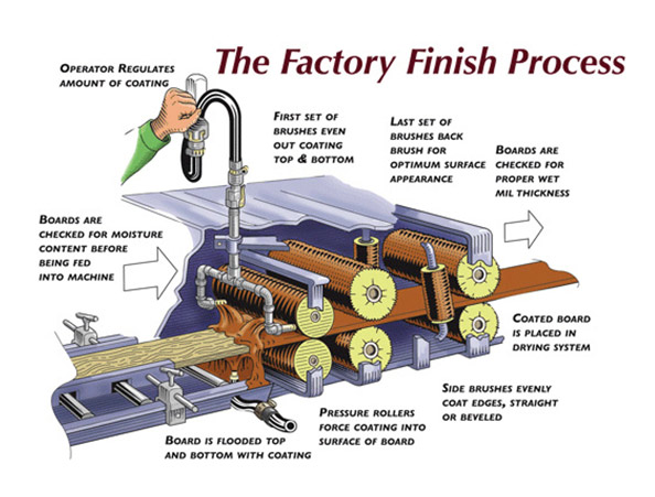 factoryfinish